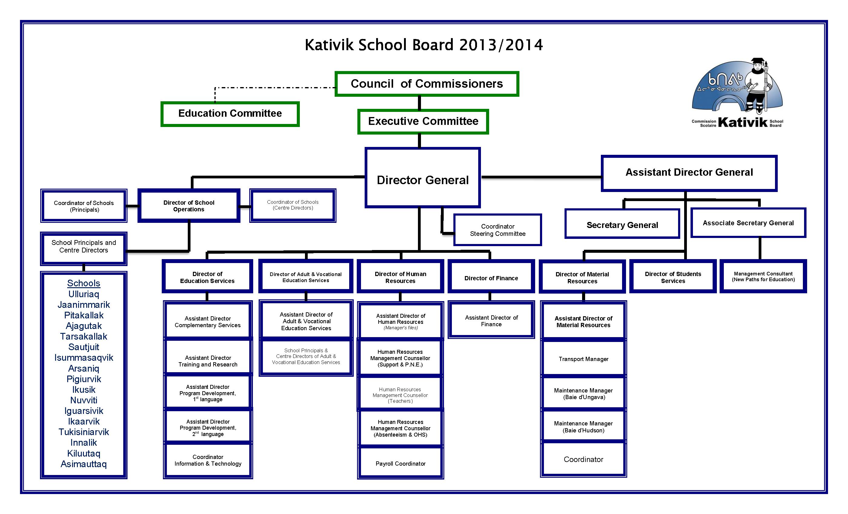 KSB organizational chart | ᑲᑎᕕᒃ ᐃᓕᓴᕐᓂᓕᕆᓂᖅ <br ...